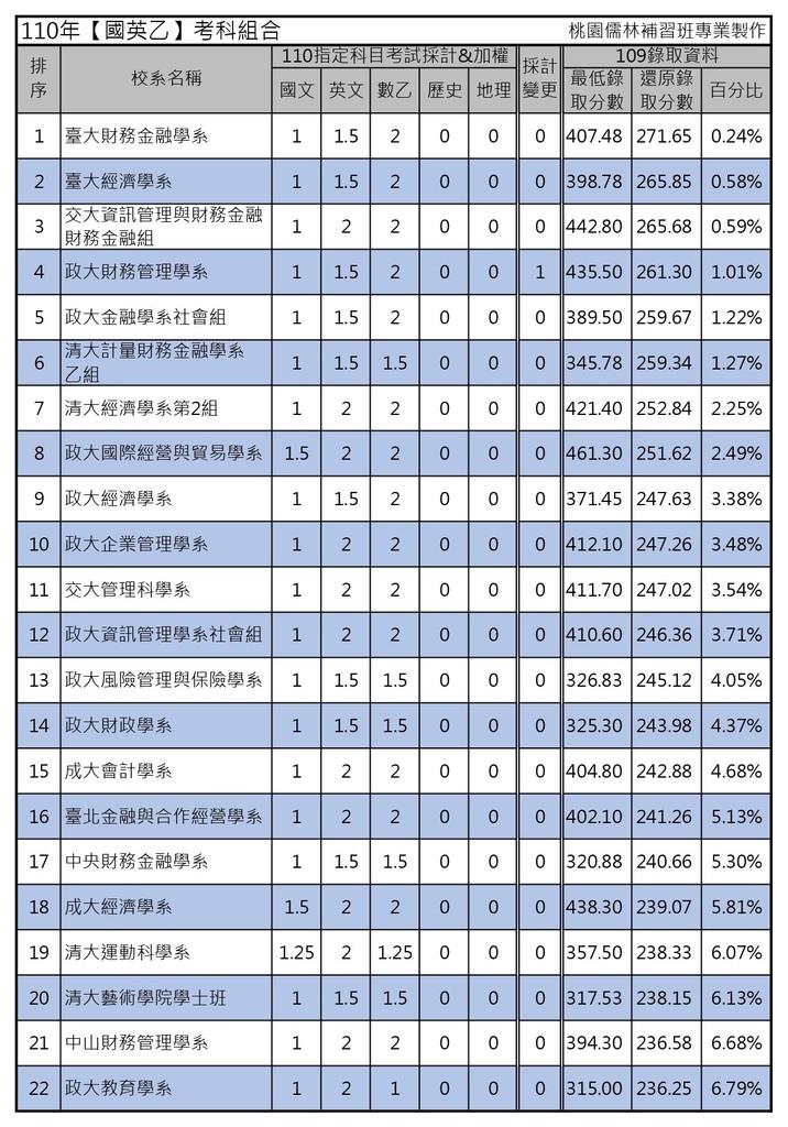 110年【國英乙】考科組合 (1).jpg
