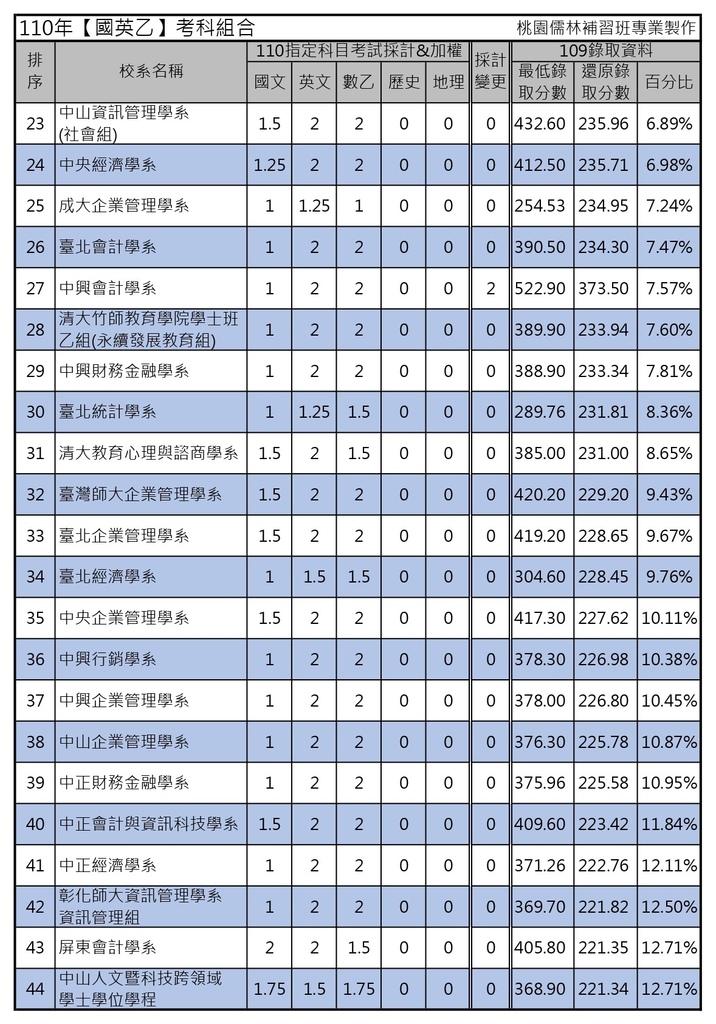 110年【國英乙】考科組合 (2).jpg