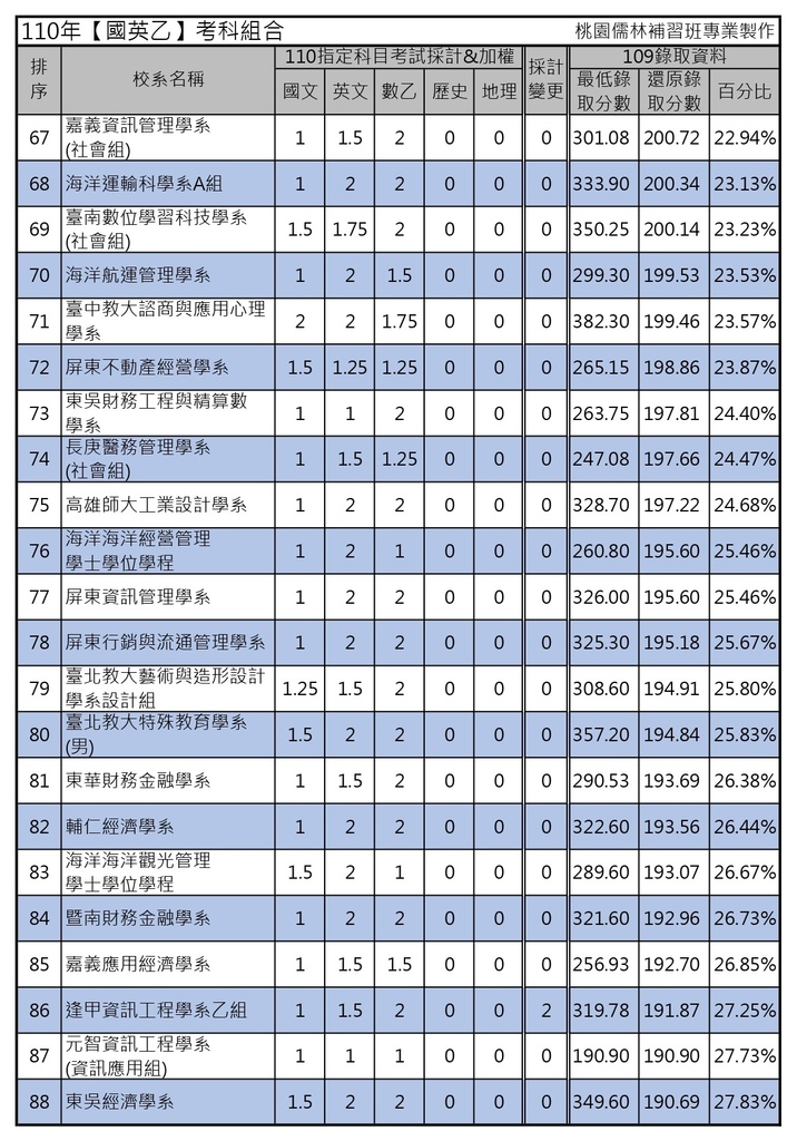 110年【國英乙】考科組合 (4).jpg