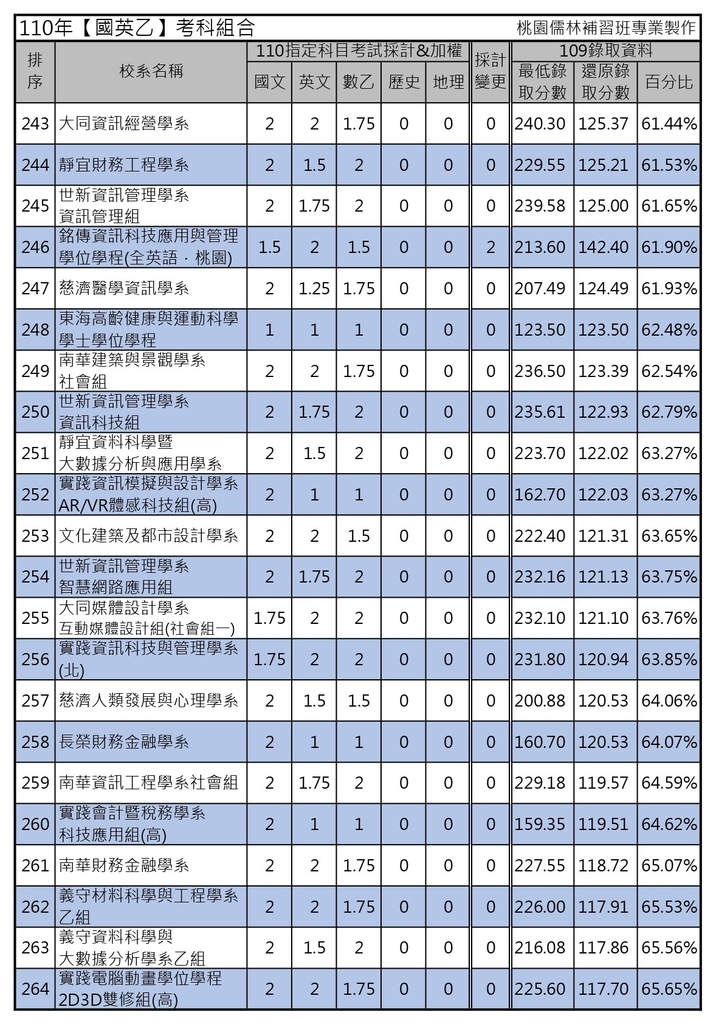 110年【國英乙】考科組合 (12).jpg