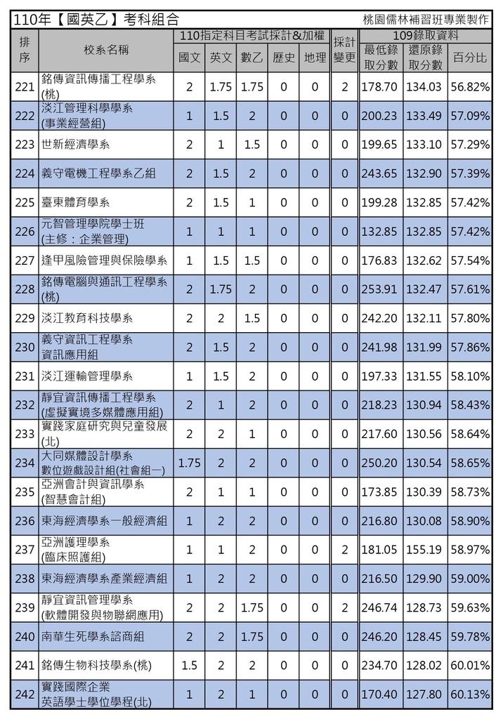 110年【國英乙】考科組合 (11).jpg