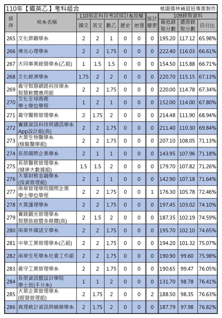110年【國英乙】考科組合 (13).jpg