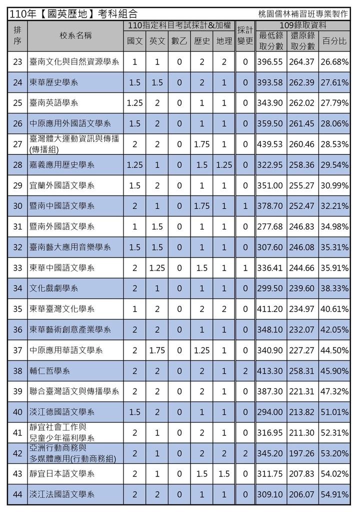 110年【國英歷地】考科組合 (2).jpg
