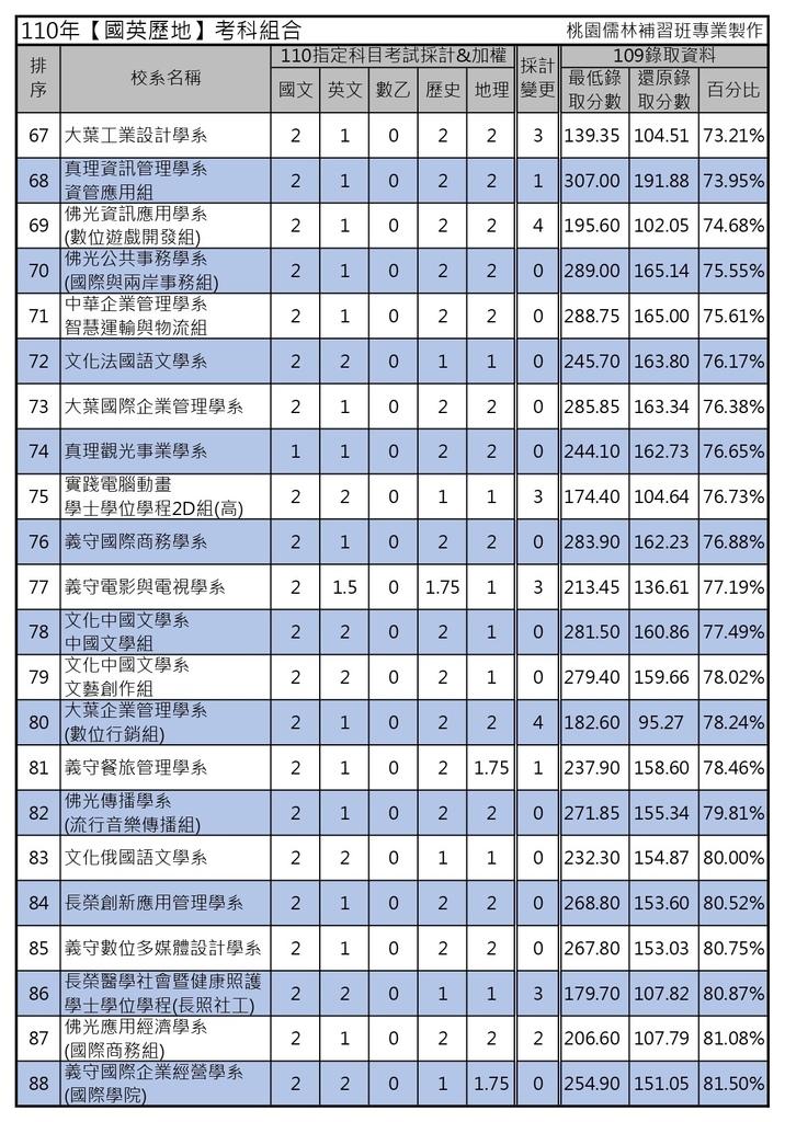 110年【國英歷地】考科組合 (4).jpg