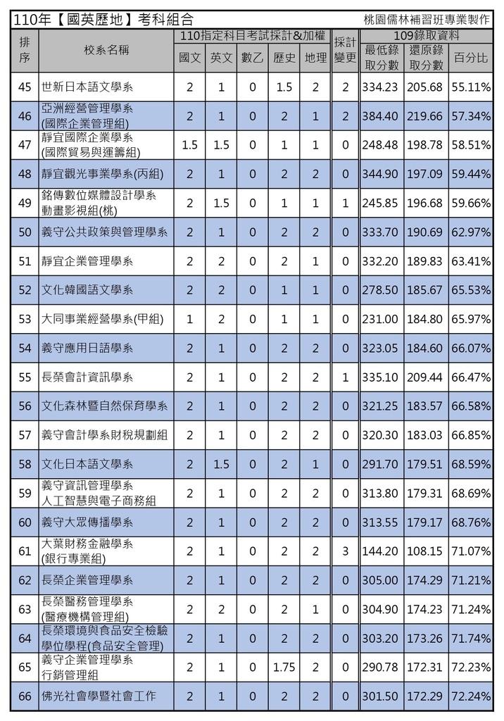 110年【國英歷地】考科組合 (3).jpg