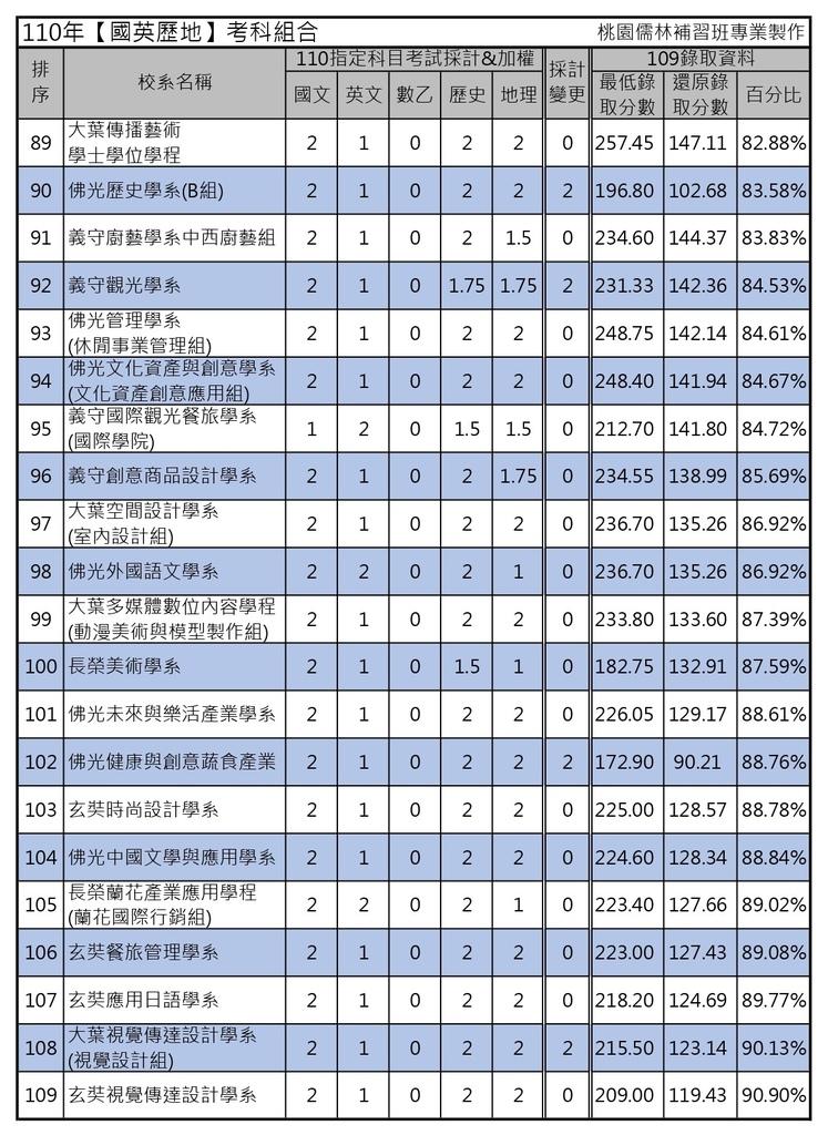 110年【國英歷地】考科組合 (5).jpg