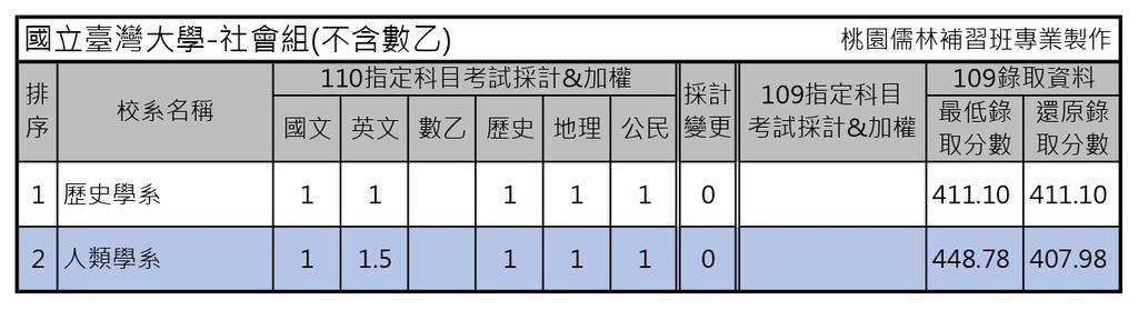 110學年度大學考試分發-國立台灣大學 (3).jpg