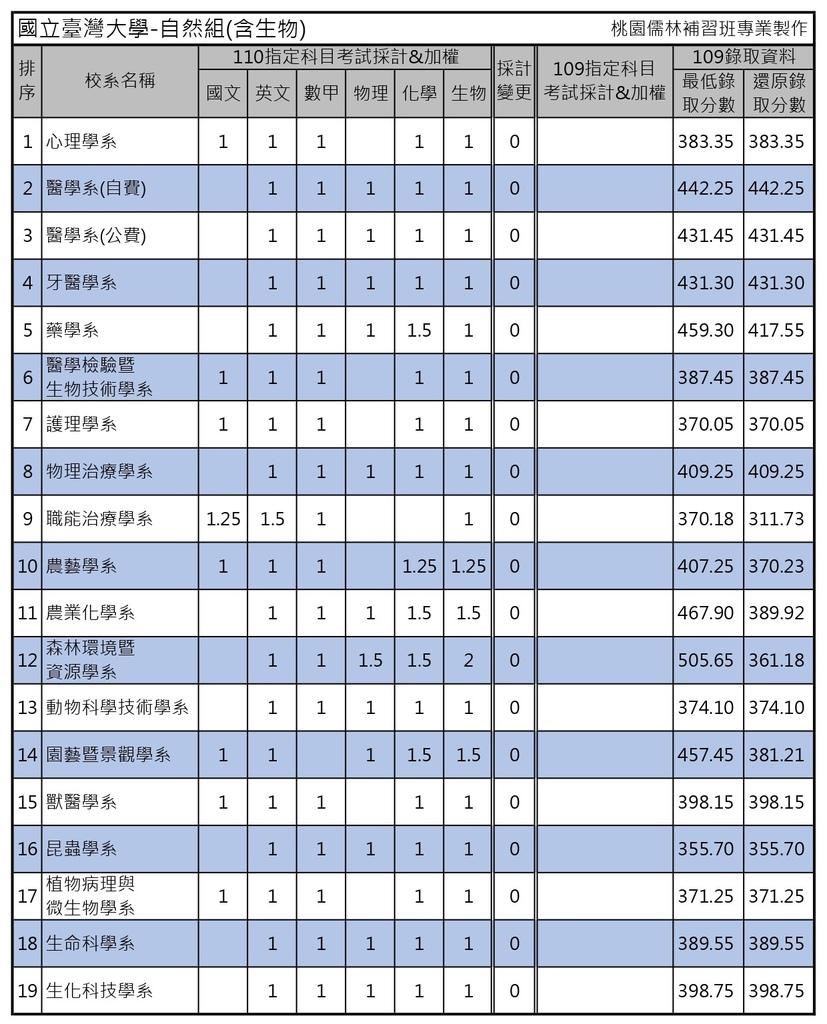 110學年度大學考試分發-國立台灣大學 (5).jpg