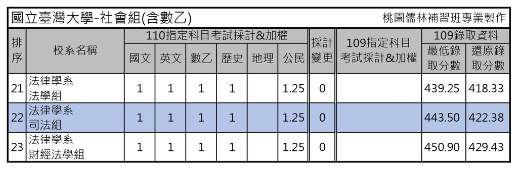 110學年度大學考試分發-國立台灣大學 (2).jpg
