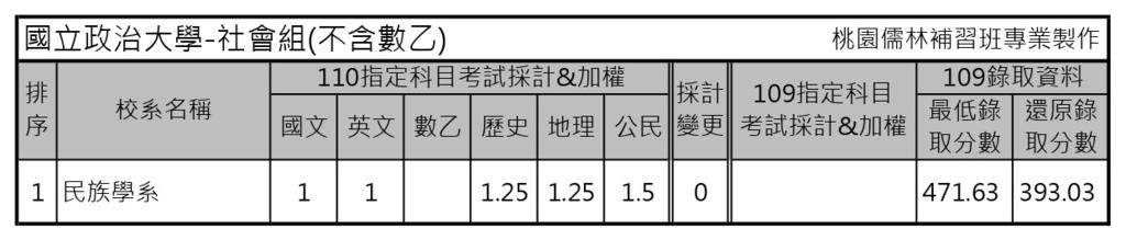 110學年度大學考試分發-國立政治大學 (3).jpg