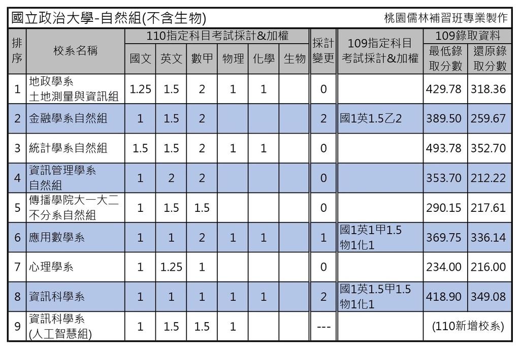 110學年度大學考試分發-國立政治大學 (4).jpg