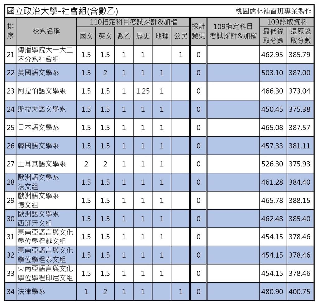 110學年度大學考試分發-國立政治大學 (2).jpg