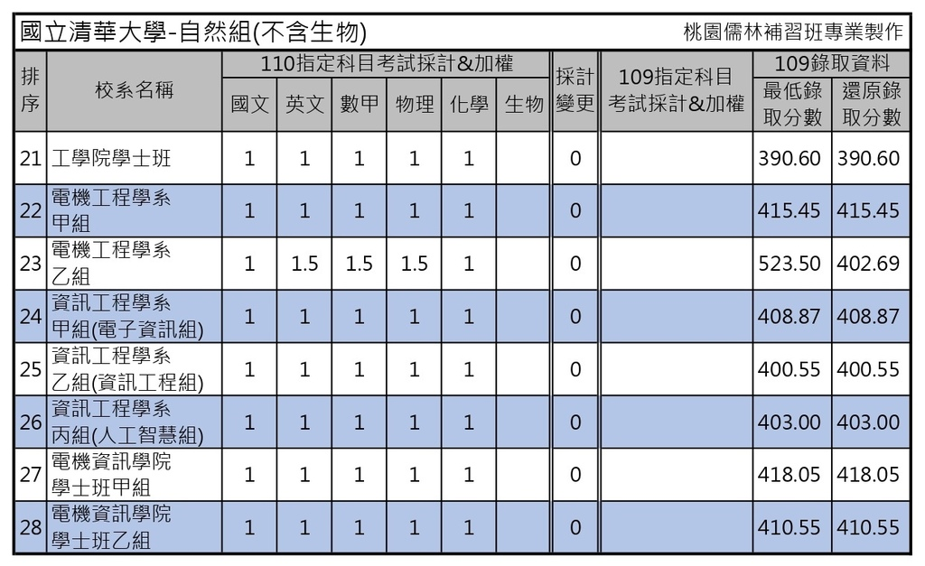 110學年度大學考試分發-國立清華大學 (4).jpg