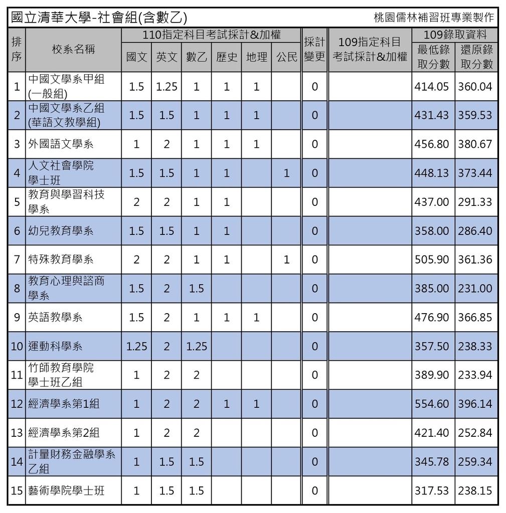 110學年度大學考試分發-國立清華大學 (1).jpg