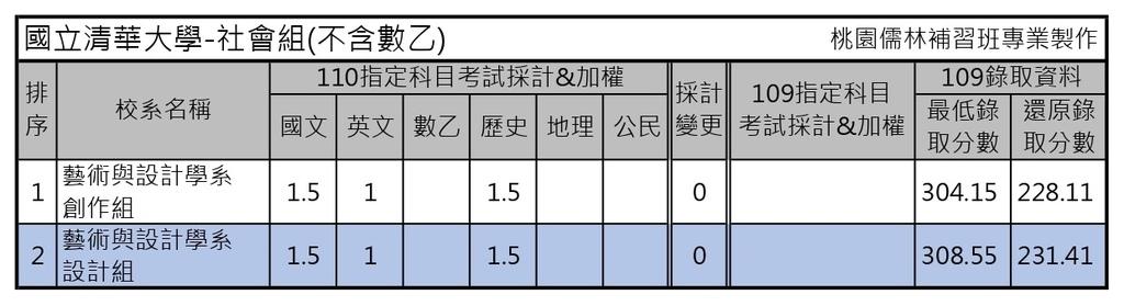 110學年度大學考試分發-國立清華大學 (2).jpg