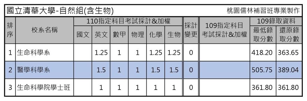 110學年度大學考試分發-國立清華大學 (5).jpg
