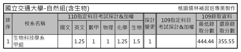 110學年度大學考試分發-國立交通大學 (3).jpg