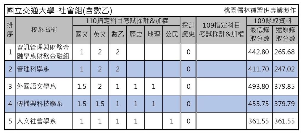 110學年度大學考試分發-國立交通大學 (1).jpg