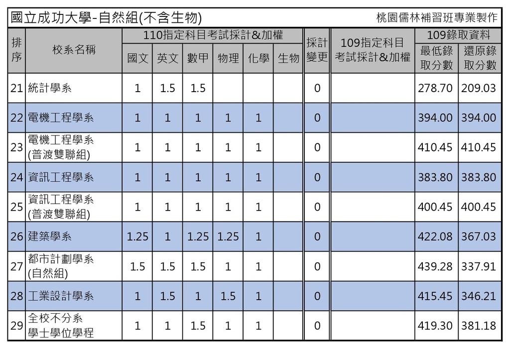 110學年度大學考試分發-國立成功大學 (4).jpg