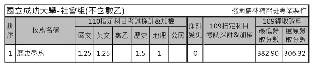 110學年度大學考試分發-國立成功大學 (2).jpg
