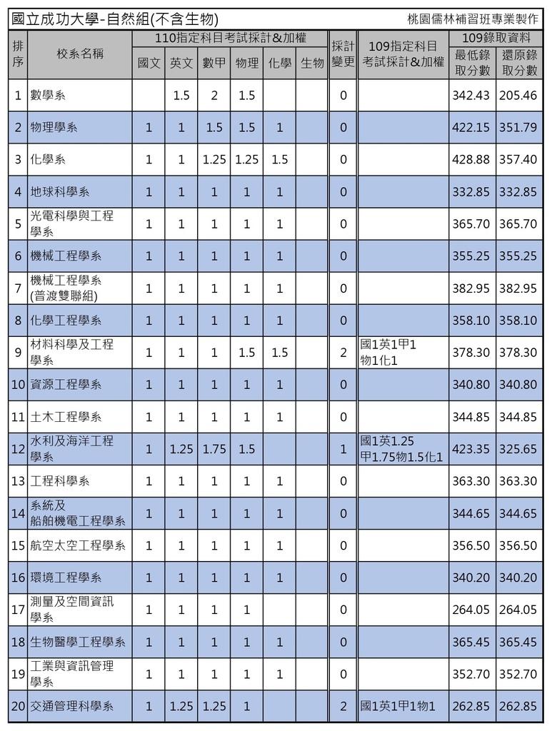 110學年度大學考試分發-國立成功大學 (3).jpg