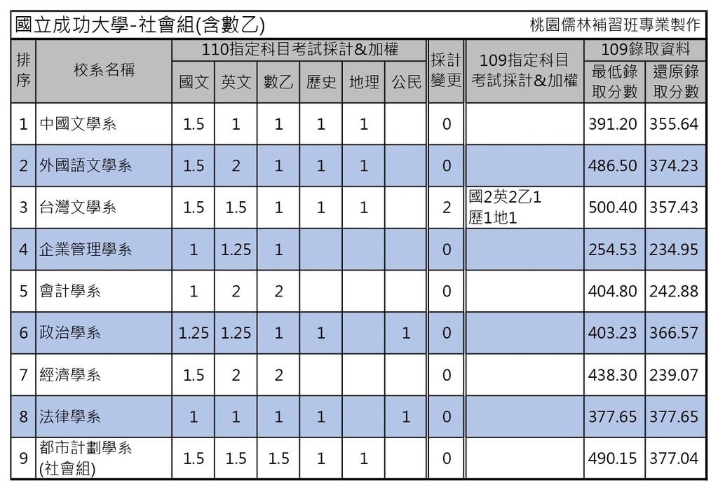 110學年度大學考試分發-國立成功大學 (1).jpg