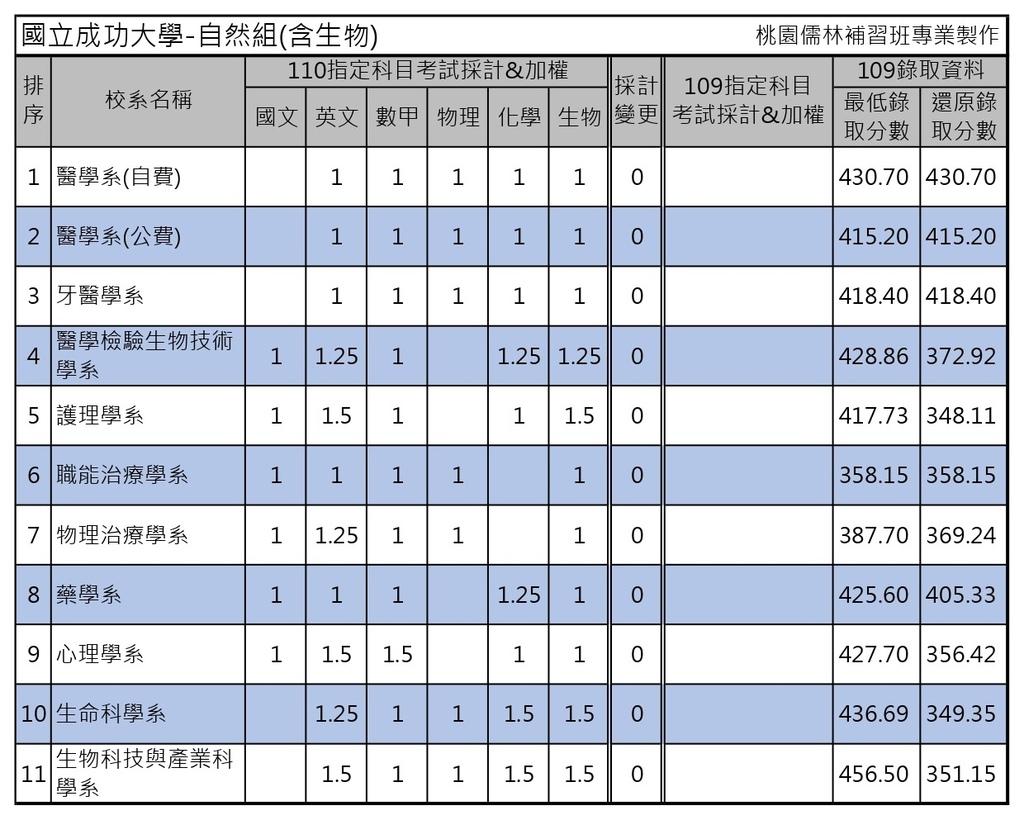 110學年度大學考試分發-國立成功大學 (5).jpg