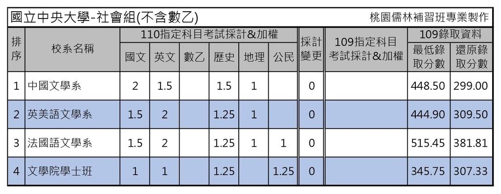 110學年度大學考試分發-國立中央大學 (2).jpg