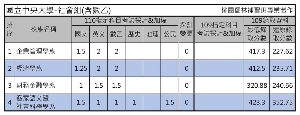 110學年度大學考試分發-國立中央大學 (1).jpg