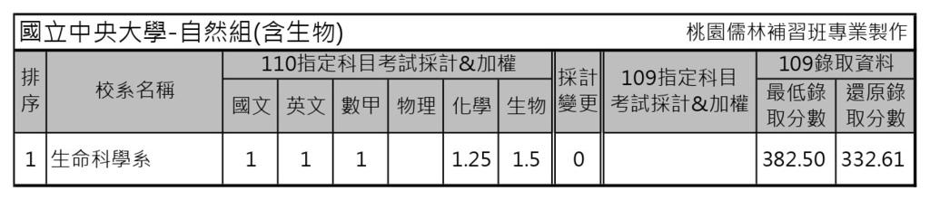 110學年度大學考試分發-國立中央大學 (5).jpg