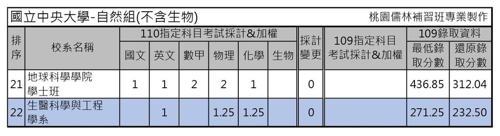 110學年度大學考試分發-國立中央大學 (4).jpg