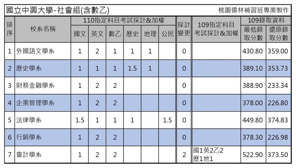 110學年度大學考試分發-國立中興大學 (1).jpg