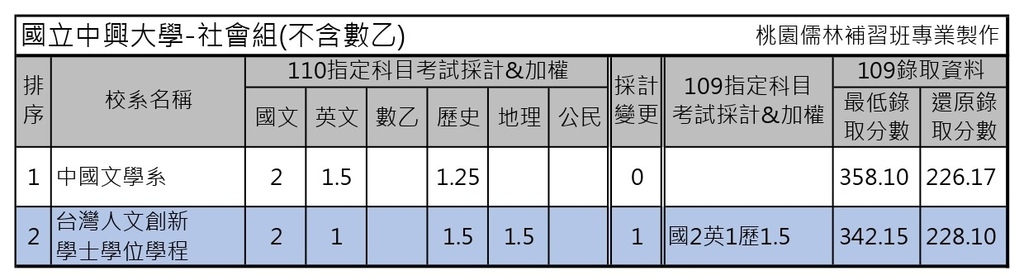 110學年度大學考試分發-國立中興大學 (2).jpg