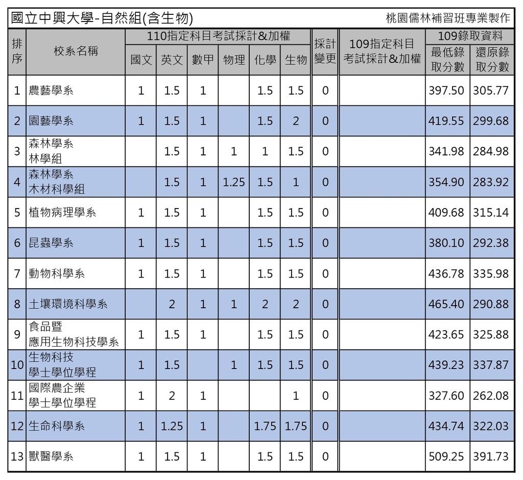 110學年度大學考試分發-國立中興大學 (4).jpg