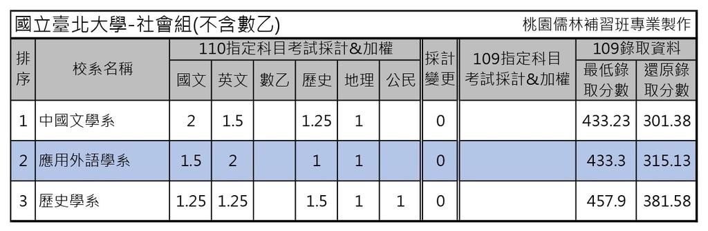110學年度大學考試分發-國立臺北大學 (2).jpg