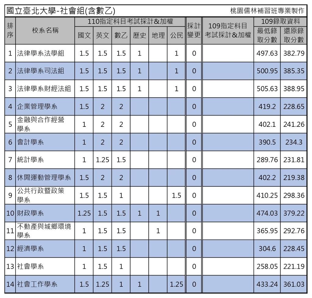 110學年度大學考試分發-國立臺北大學 (1).jpg