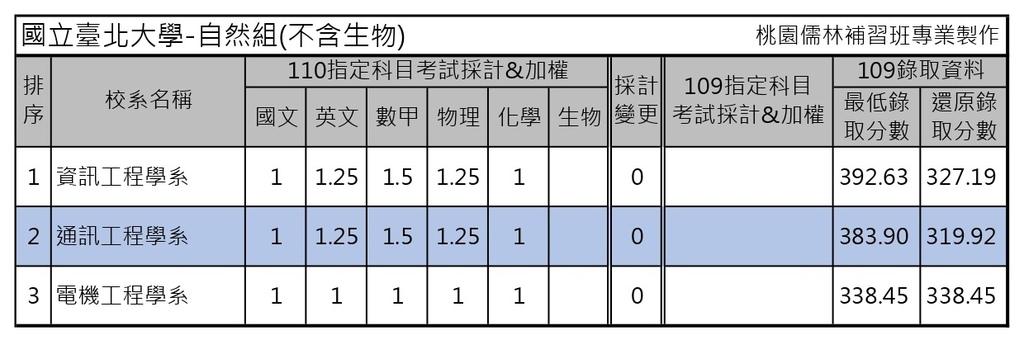110學年度大學考試分發-國立臺北大學 (3).jpg
