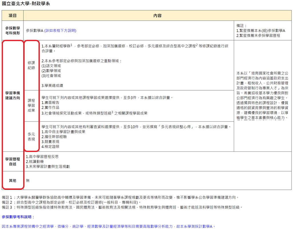 04_111申請入學參採學習歷程檔案項目_台北財政為例.png