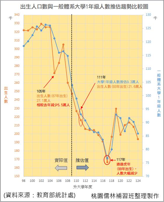 06_出生人數與一般體系大學1年級人數推估趨勢比較圖.png