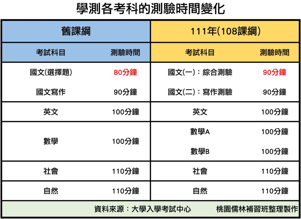07_新舊課綱學測測驗時間比較.png