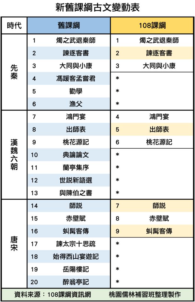 11_新舊課綱古文變動(上).png