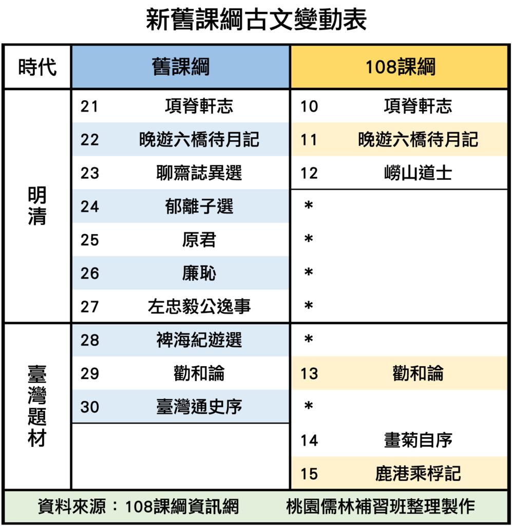 11_新舊課綱古文變動(下).png