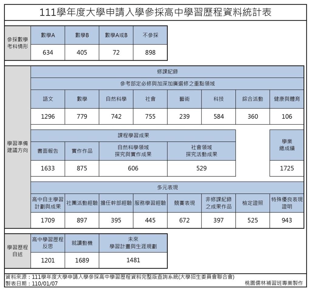 111學年度大學申請入學參採高中學習歷程資料統計表(簡表)(方型).jpg