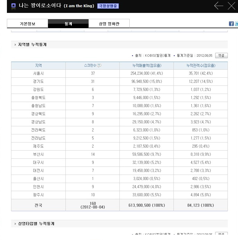 KOFIC 영화관 입장권 통합전산망-201431