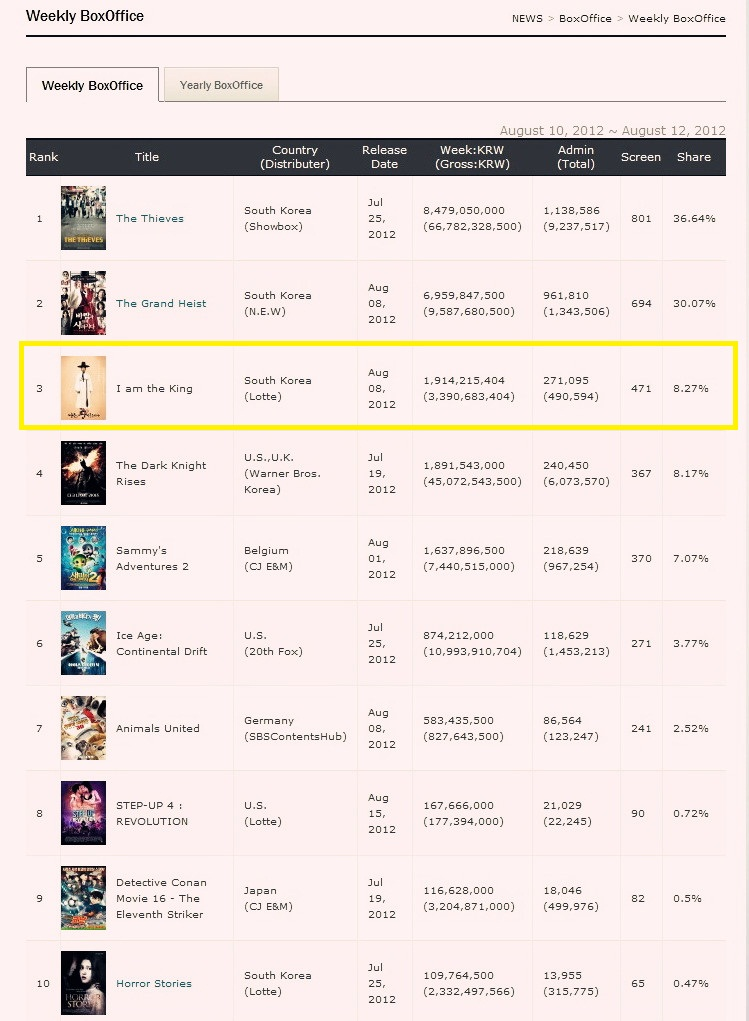 KOBIZ - Korean Film Biz Zone Weekly BoxOffice [August 10, 2012 ~ August 12, 2012 -113010