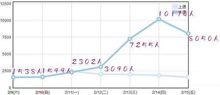 2013-02/09~02/15人氣