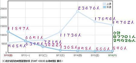 2014-08/03~08/16人氣
