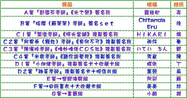 春日祭中獎名單
