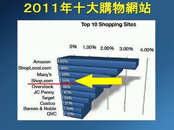 SHOP.COM在2011年為全球第四大的購物網站
