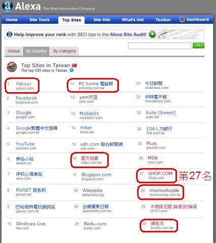 美安在台灣為第四大的購物網站